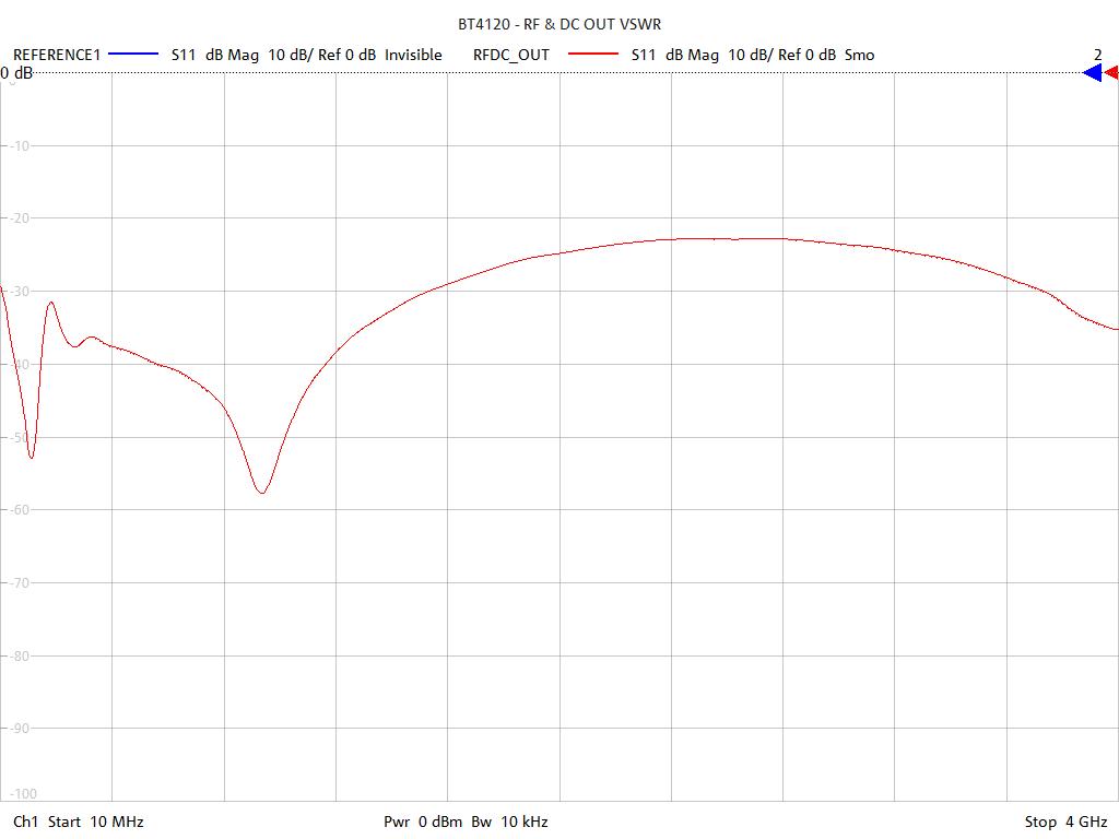 Input Return Loss Test Sweep for BT4120