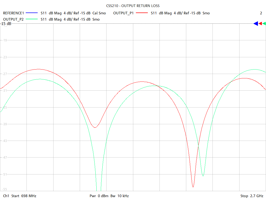 Output Return Loss Test Sweep for CSS210