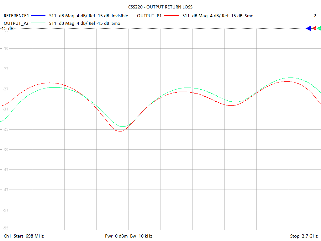 Output Return Loss Test Sweep for CSS220