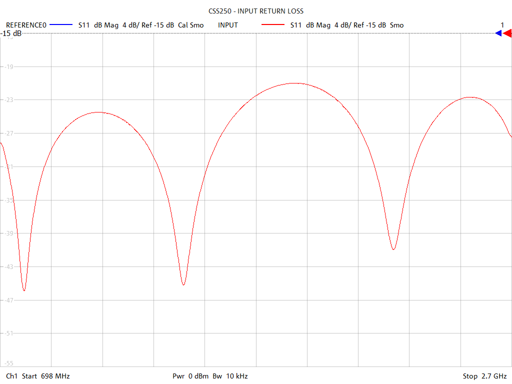 Input Return Loss Test Sweep for CSS250