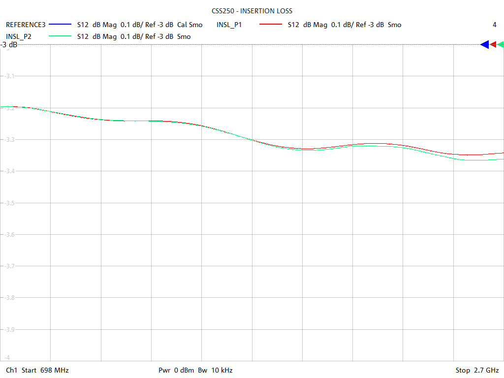 Insertion Loss Test Sweep for CSS250