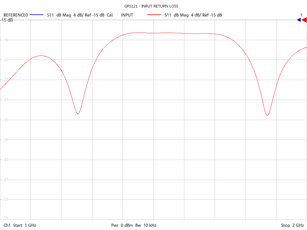 Input Return Loss Test Sweep for GPS121