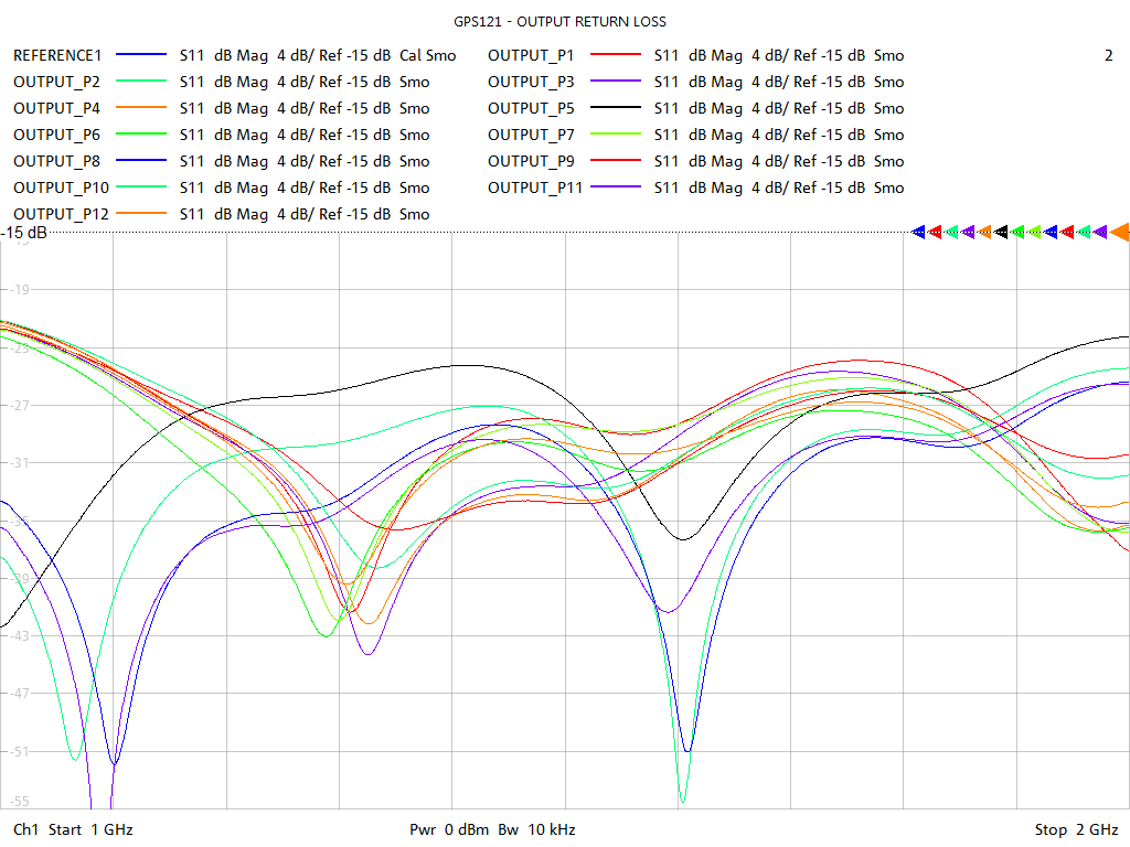 Output Return Loss Test Sweep for GPS121