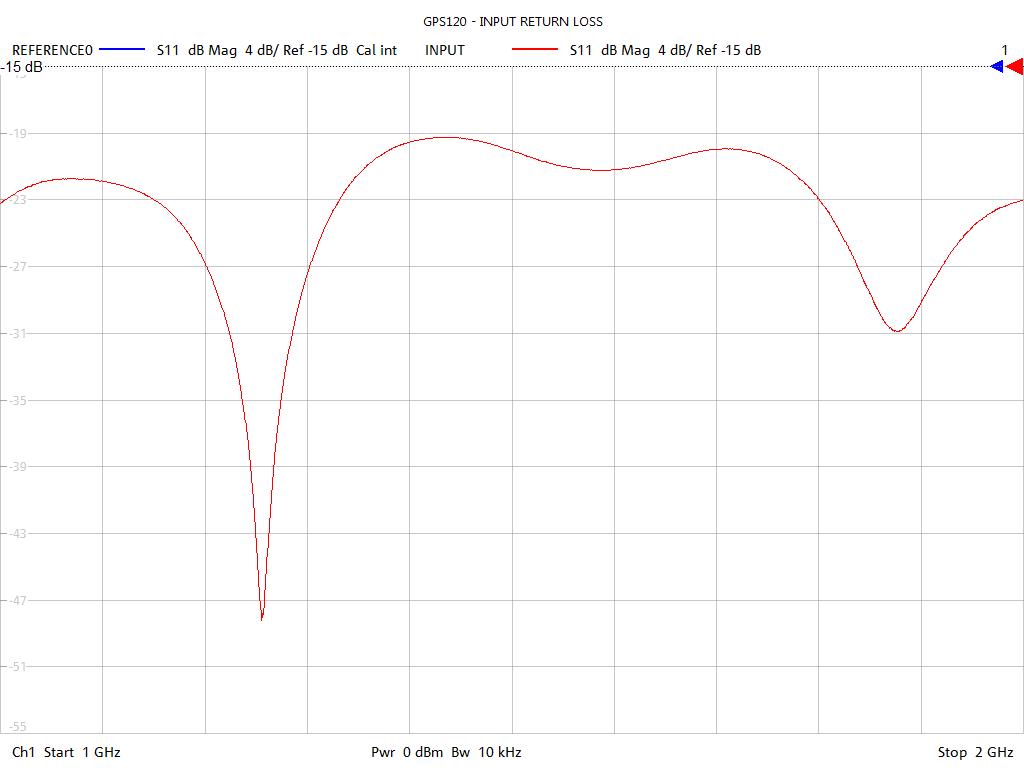 Input Return Loss Test Sweep for GPS123