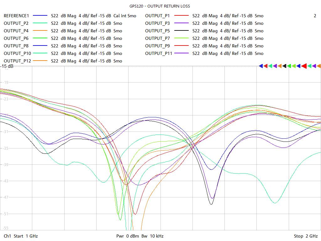 Output Return Loss Test Sweep for GPS123