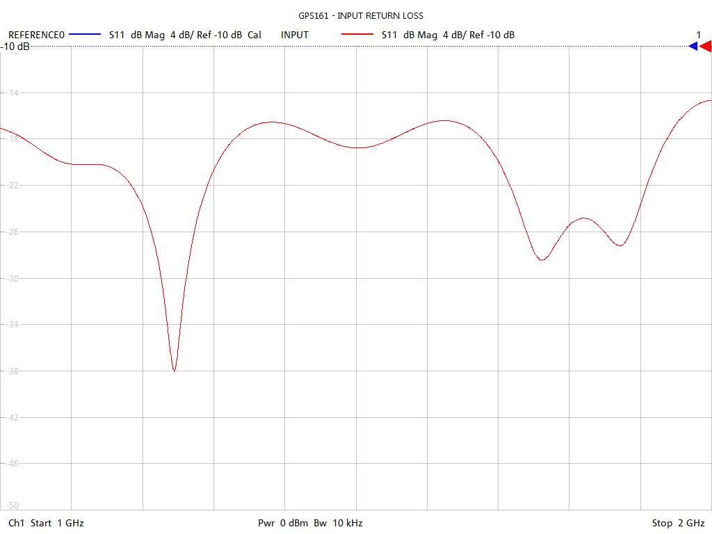 Input Return Loss Test Sweep for GPS164