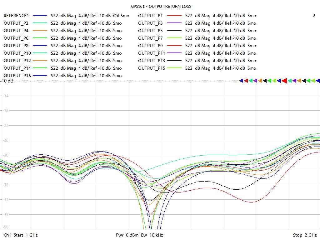 Output Return Loss Test Sweep for GPS164