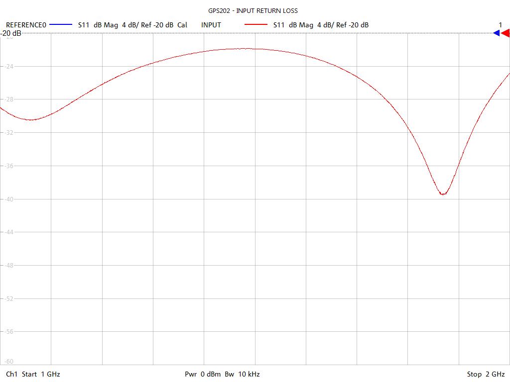 Input Return Loss Test Sweep for GPS202