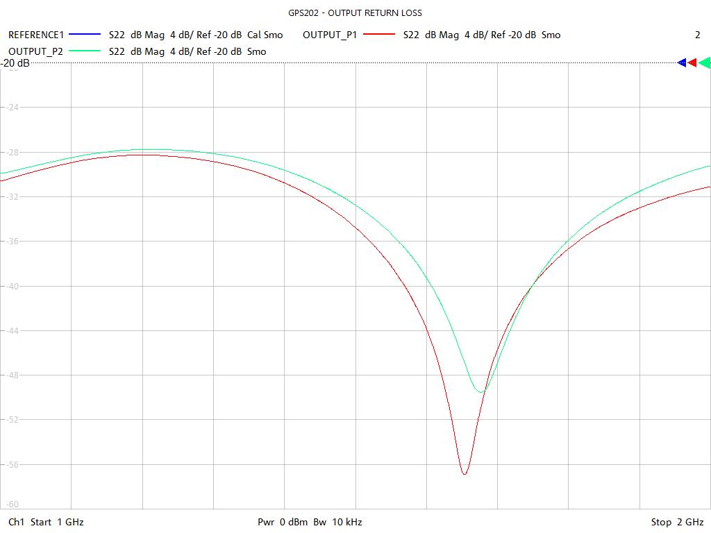 Output Return Loss Test Sweep for GPS202