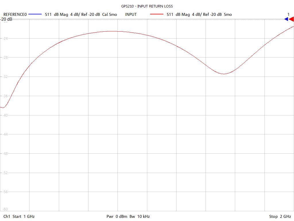 Input Return Loss Test Sweep for GPS212