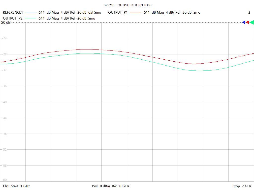 Output Return Loss Test Sweep for GPS212