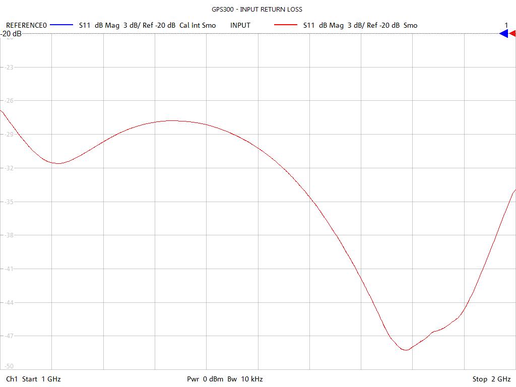 Input Return Loss Test Sweep for GPS302
