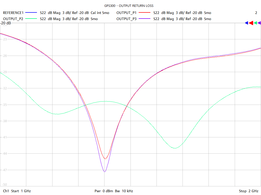 Output Return Loss Test Sweep for GPS302
