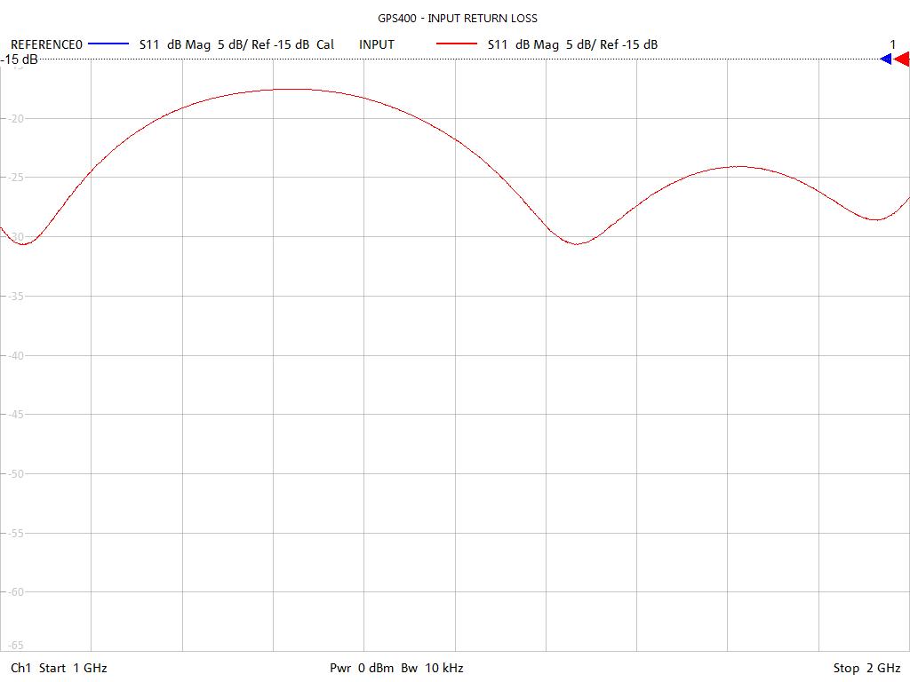 Input Return Loss Test Sweep for GPS400