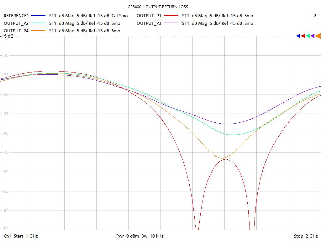 Output Return Loss Test Sweep for GPS400
