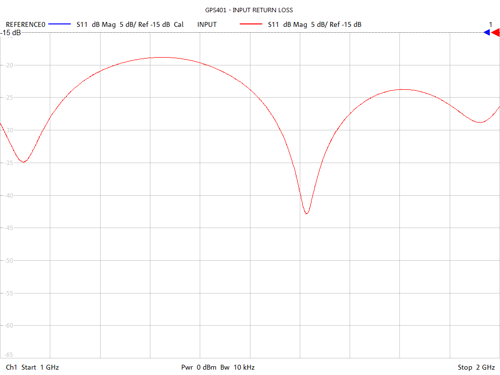 Input Return Loss Test Sweep for GPS401
