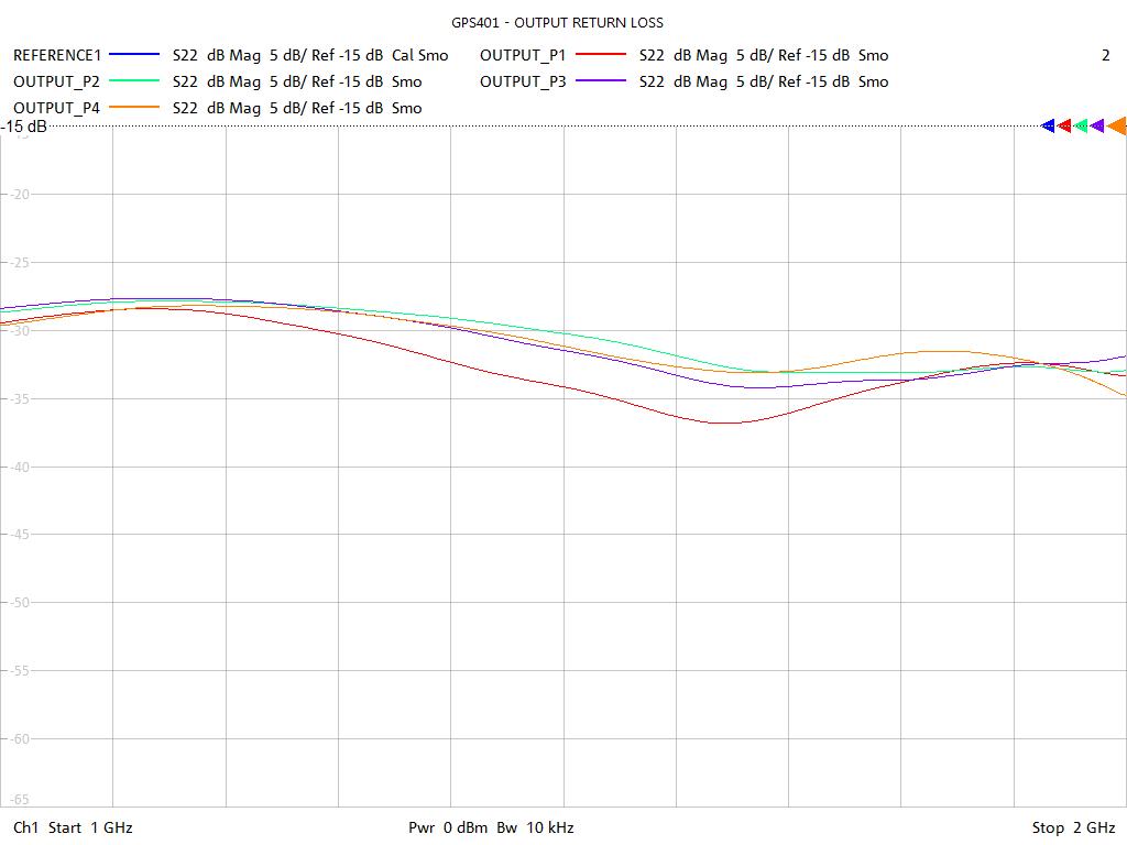 Output Return Loss Test Sweep for GPS401