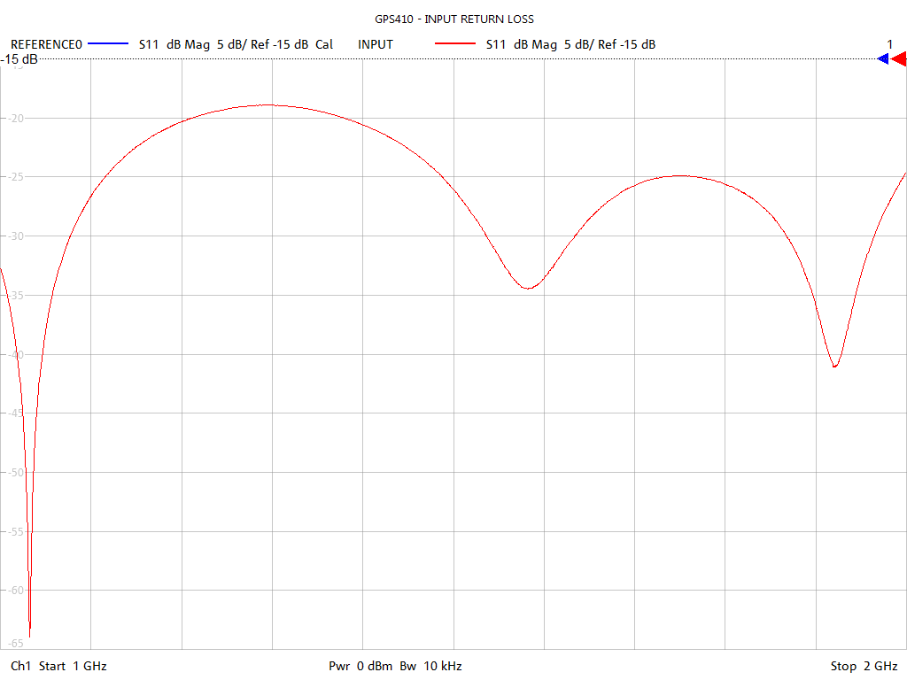 Input Return Loss Test Sweep for GPS410