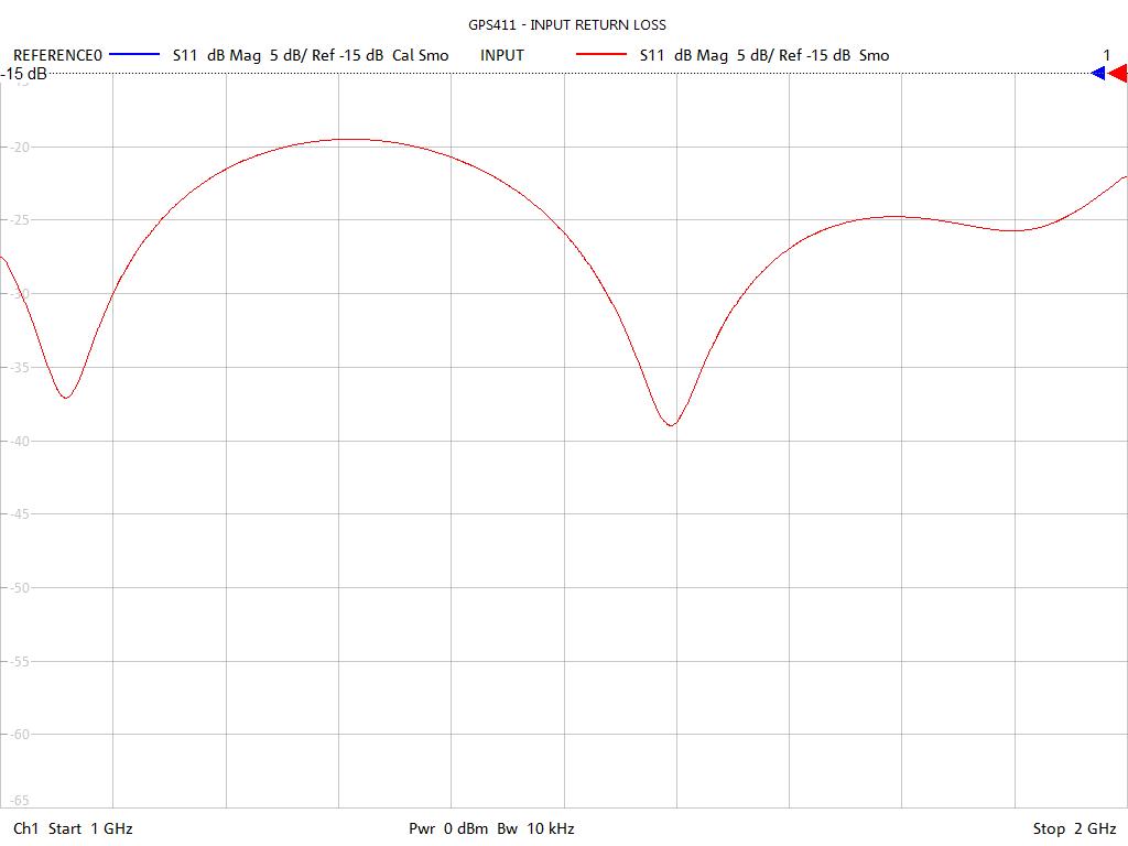 Input Return Loss Test Sweep for GPS411
