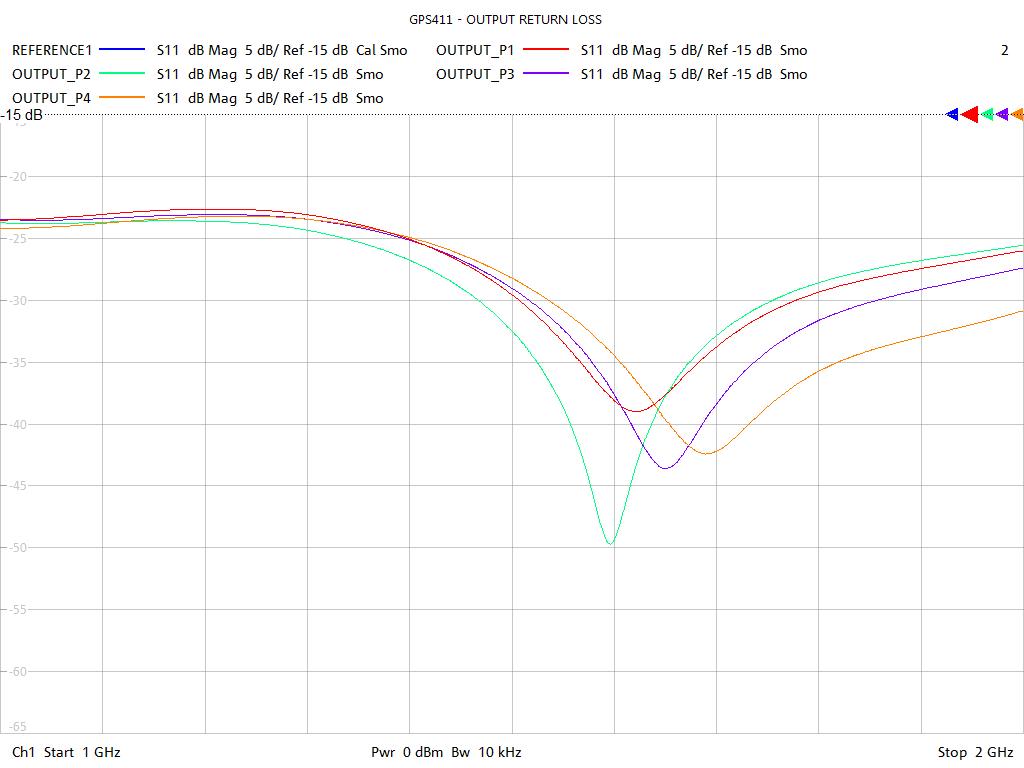 Output Return Loss Test Sweep for GPS411
