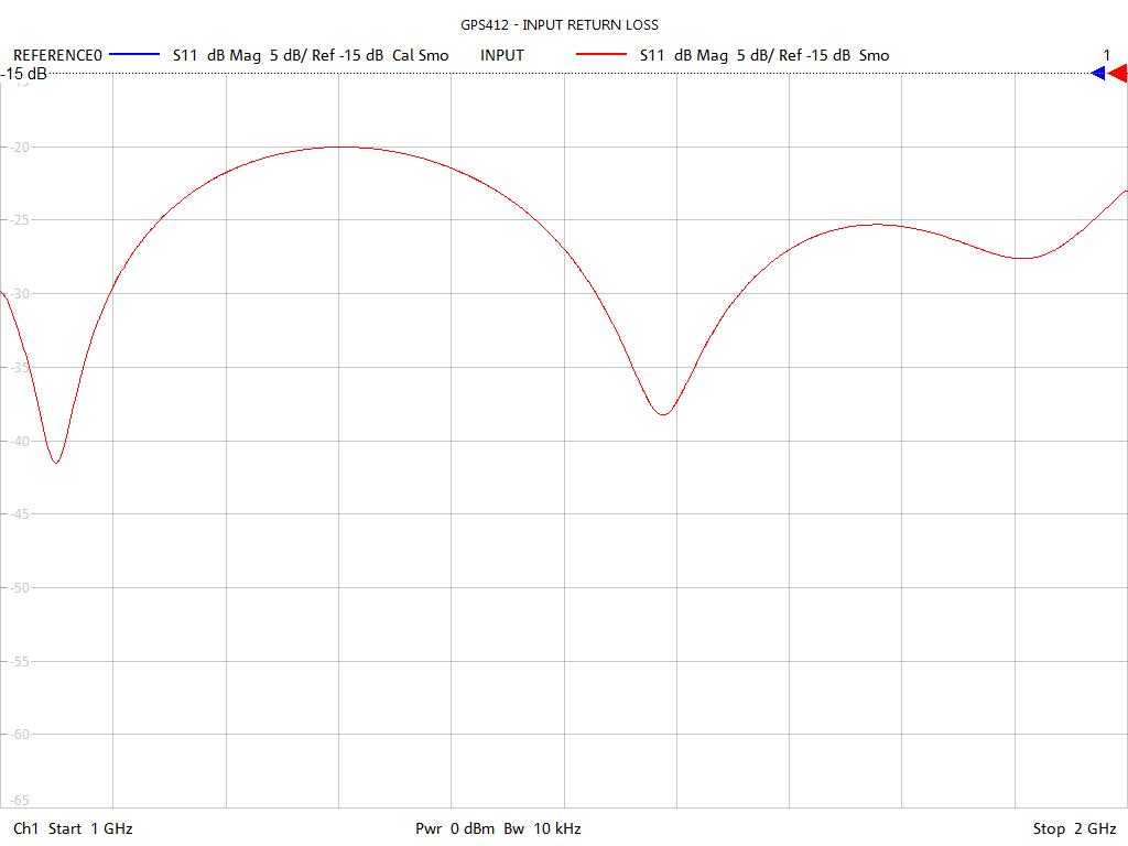 Input Return Loss Test Sweep for GPS412
