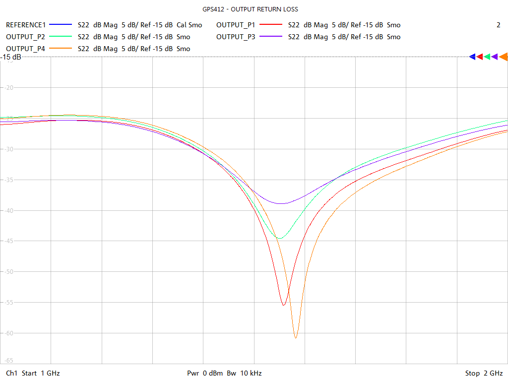 Output Return Loss Test Sweep for GPS412