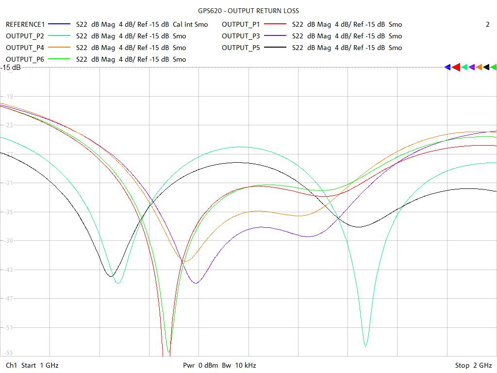 Output Return Loss Test Sweep for GPS620