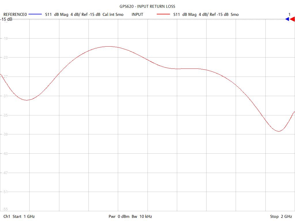 Input Return Loss Test Sweep for GPS622