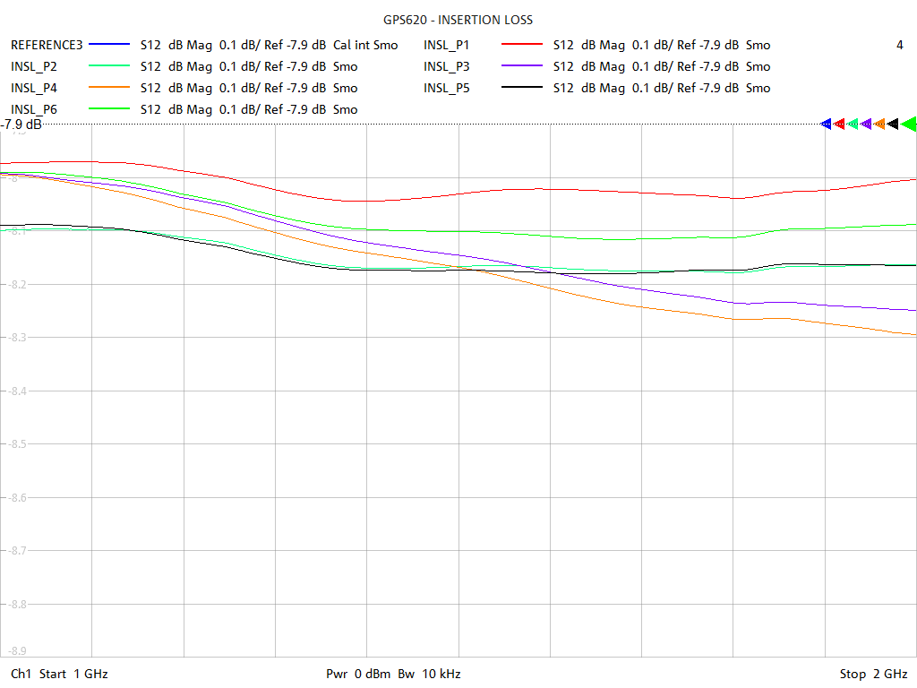Insertion Loss Test Sweep for GPS622