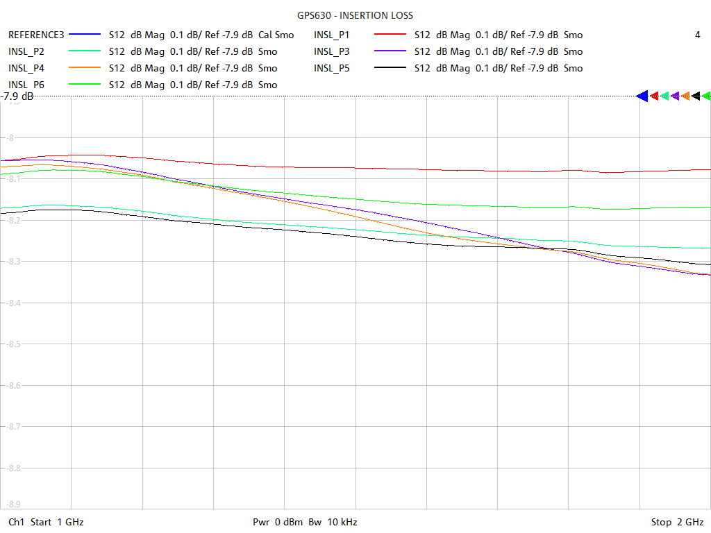 Insertion Loss Test Sweep for GPS630