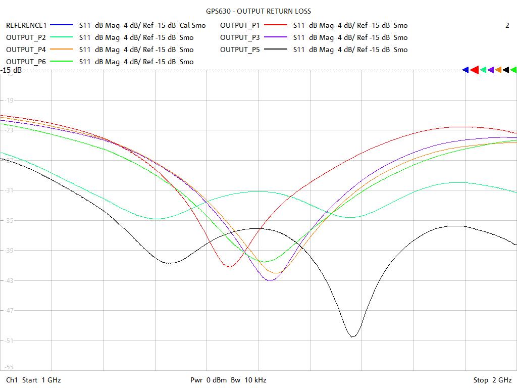 Output Return Loss Test Sweep for GPS630