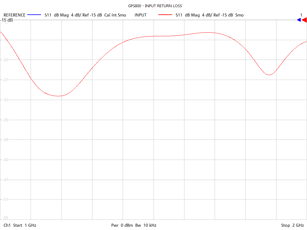 Input Return Loss Test Sweep for GPS802