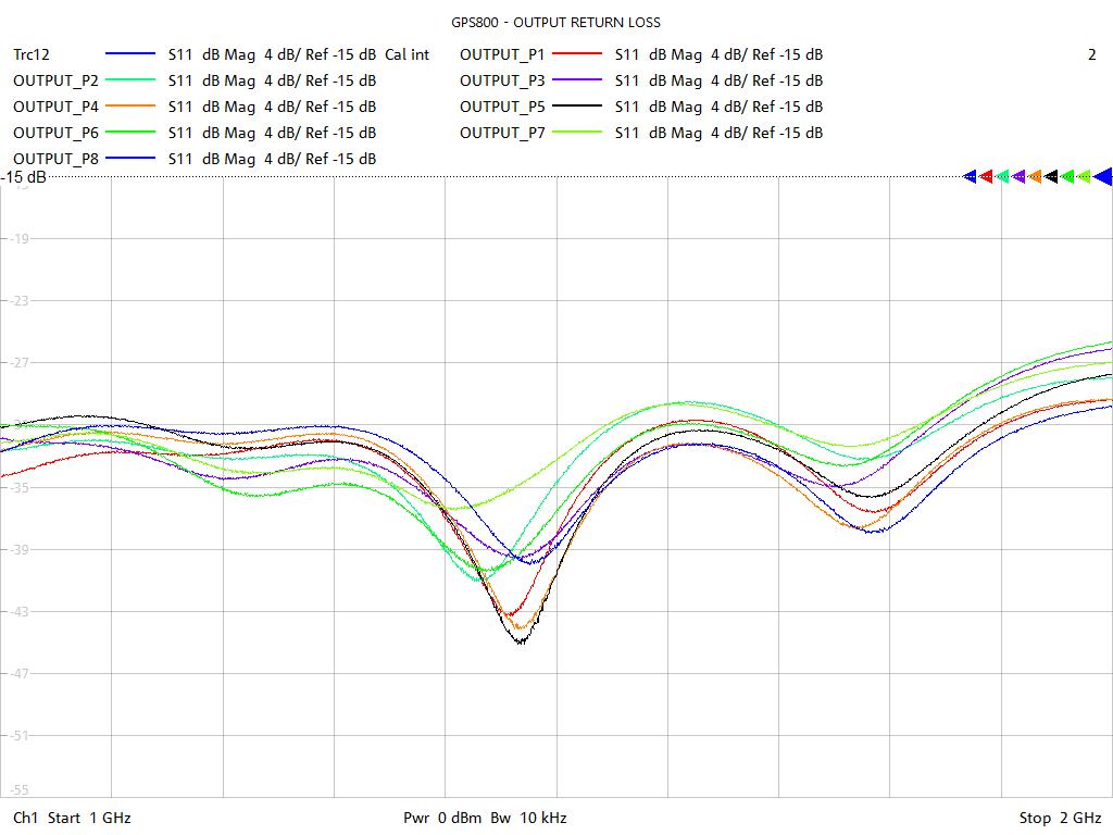 Output Return Loss Test Sweep for GPS802