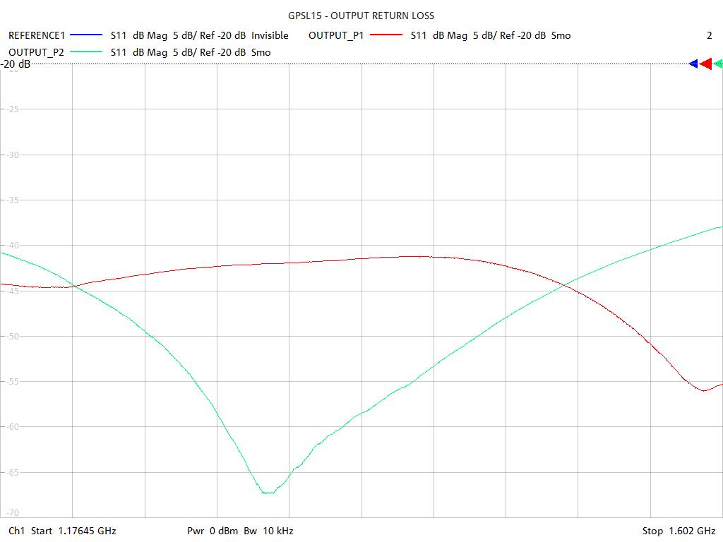 Output Return Loss Test Sweep for GPSL15