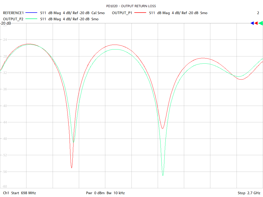 Output Return Loss Test Sweep for PD1020