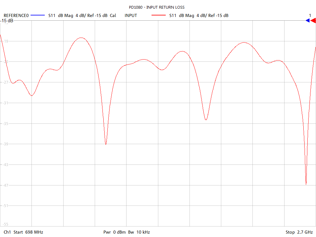 Input Return Loss Test Sweep for PD1080