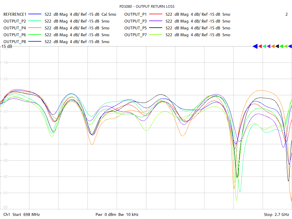 Output Return Loss Test Sweep for PD1080