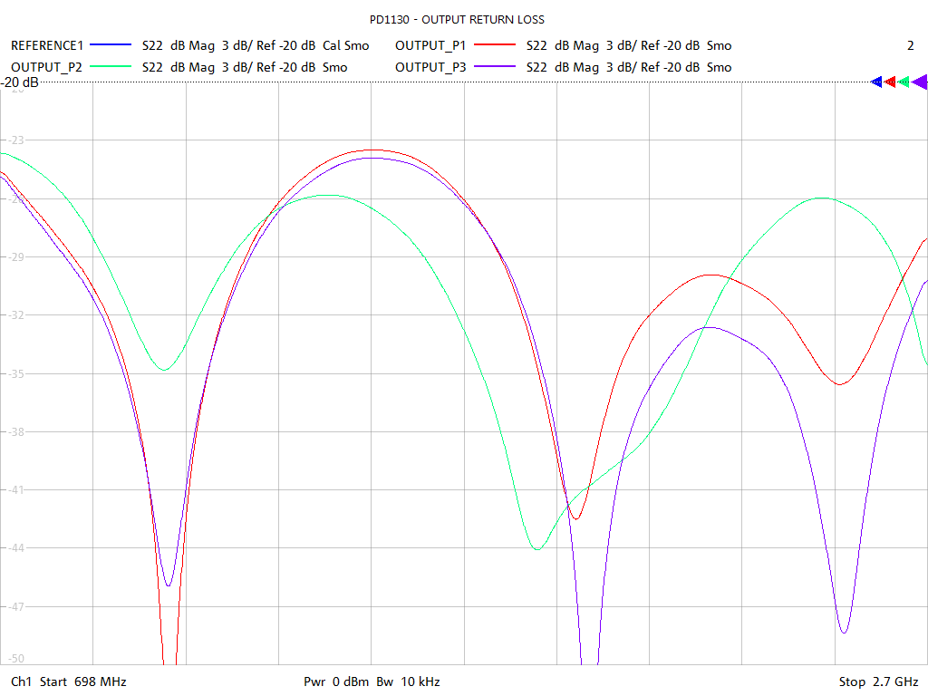 Output Return Loss Test Sweep for PD1130