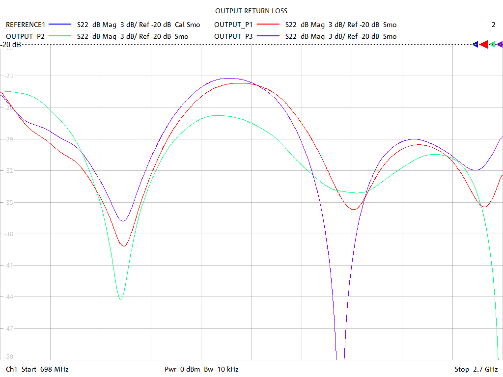 Output Return Loss Test Sweep for PD2131