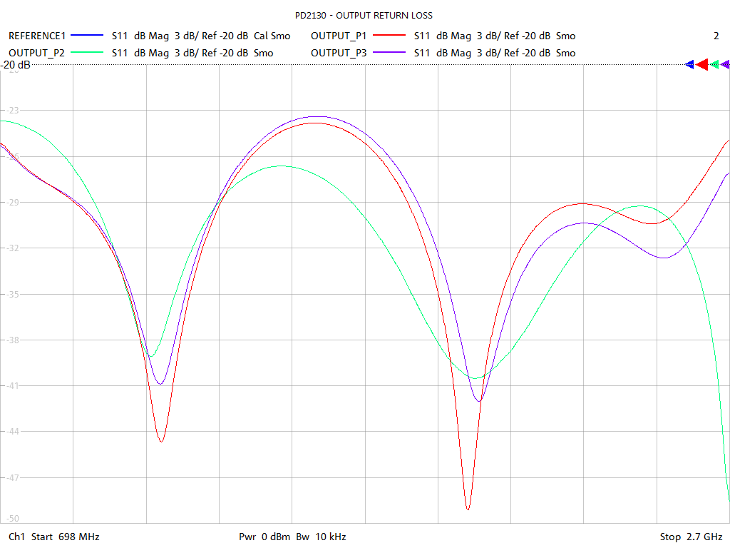 Output Return Loss Test Sweep for PD2203