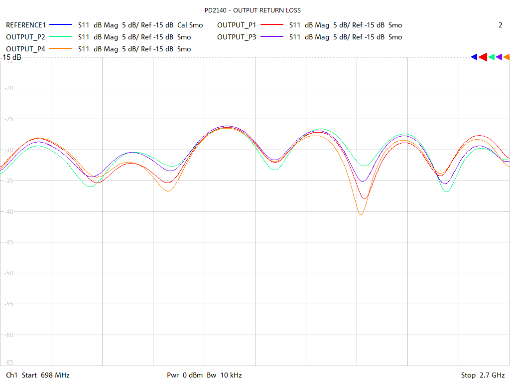Output Return Loss Test Sweep for PD2204