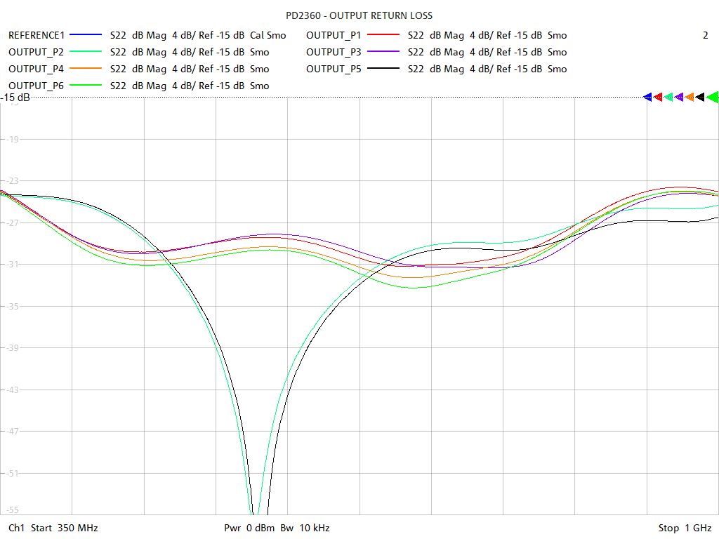 Output Return Loss Test Sweep for PD2360