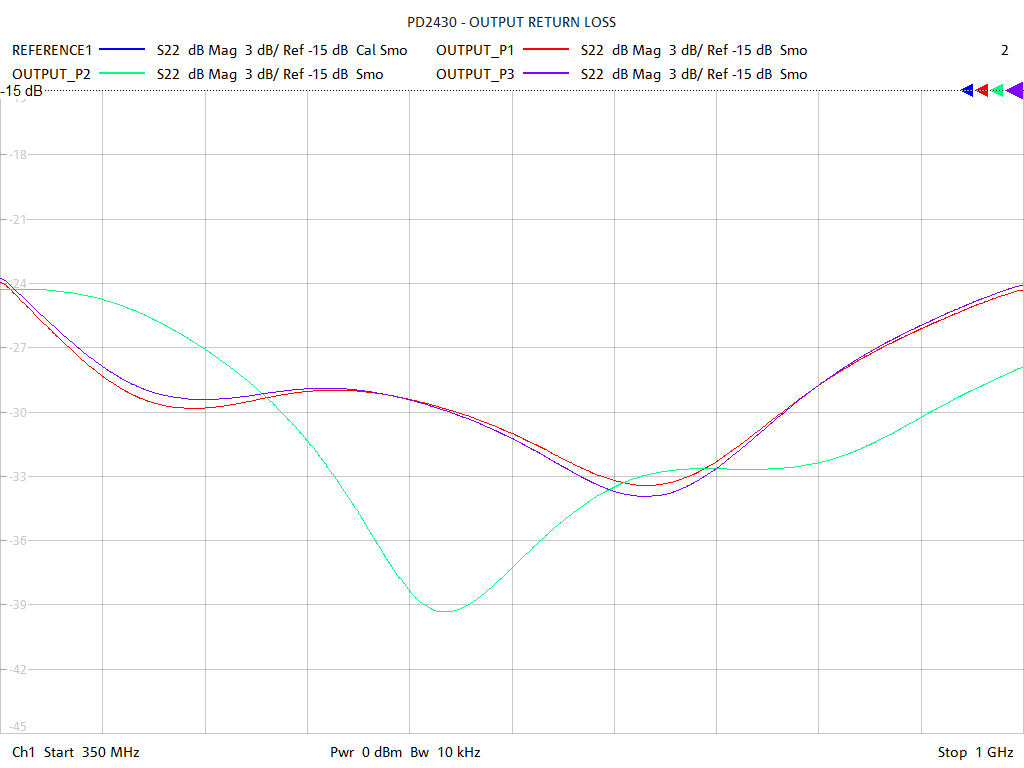 Output Return Loss Test Sweep for PD2430