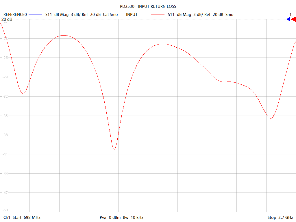 Input Return Loss Test Sweep for PD2530