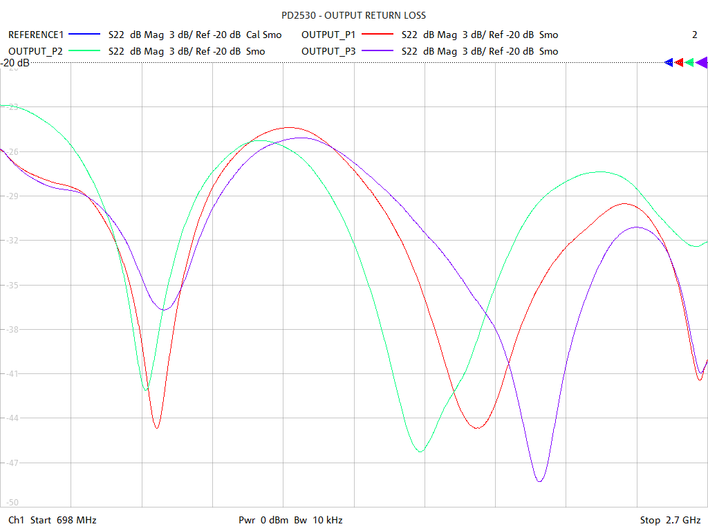 Output Return Loss Test Sweep for PD2530