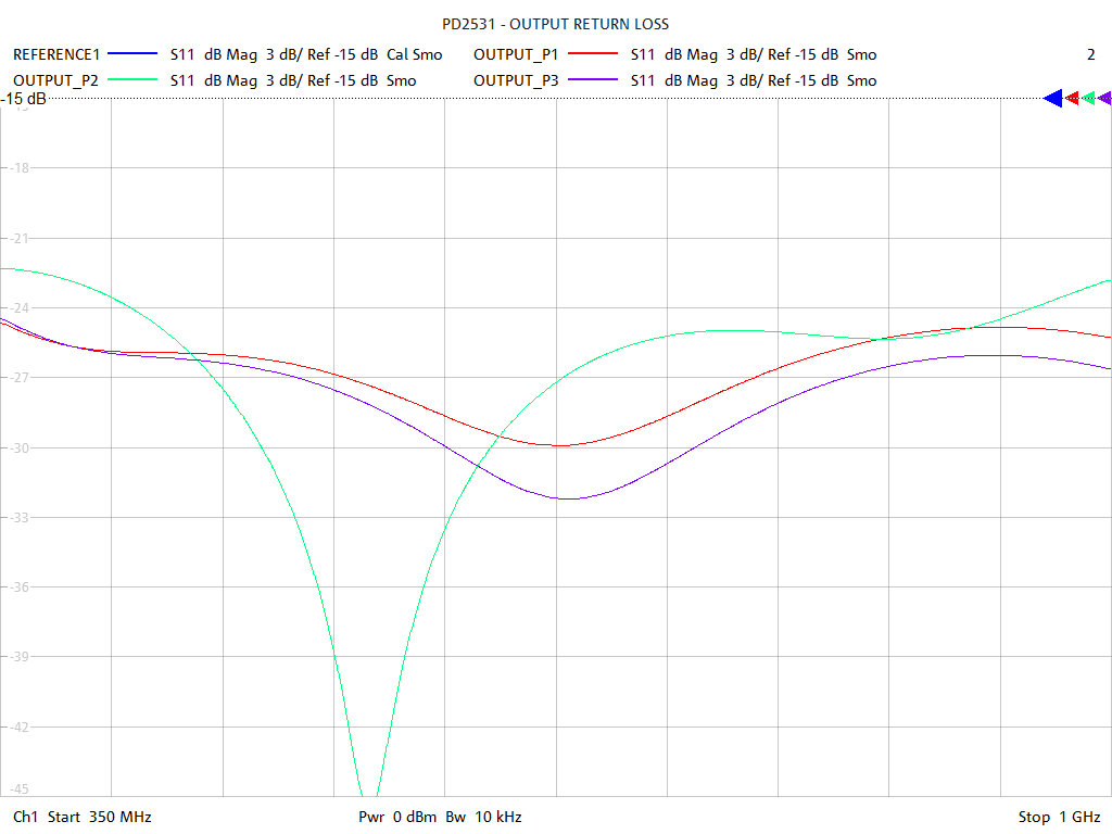 Output Return Loss Test Sweep for PD2531
