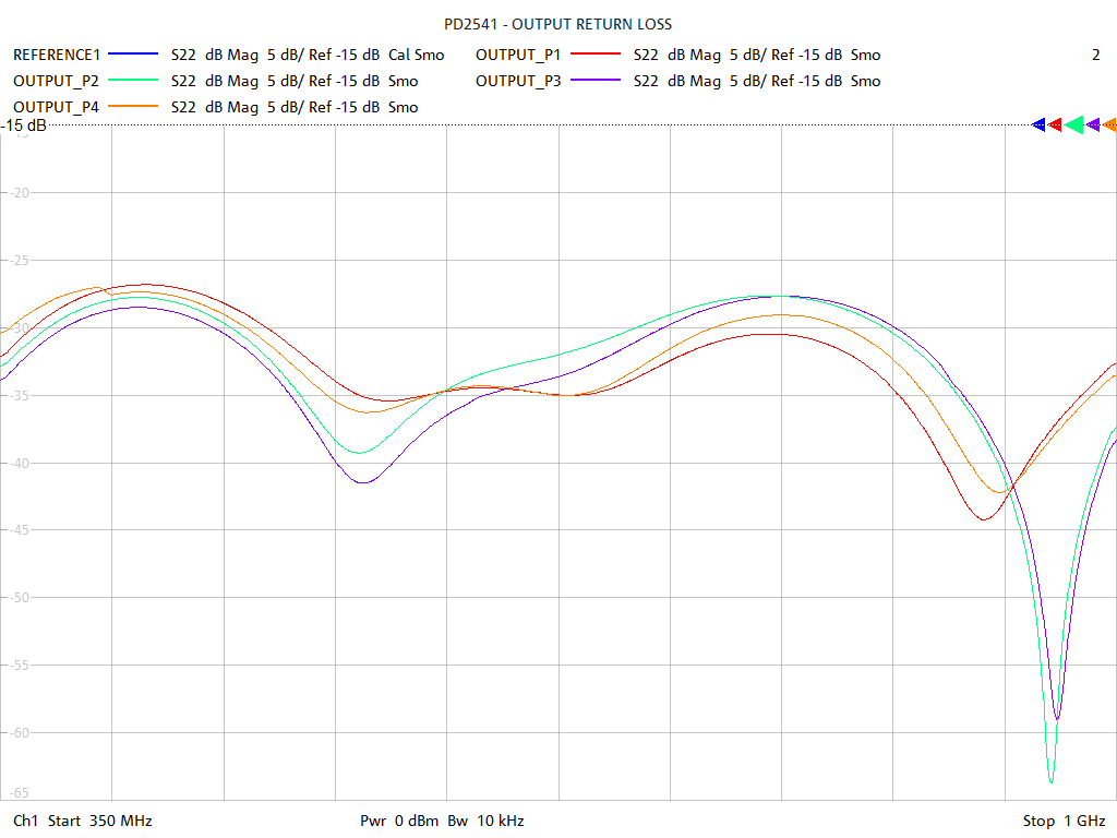 Output Return Loss Test Sweep for PD2541
