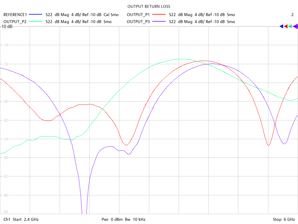 Output Return Loss Test Sweep for PD2568