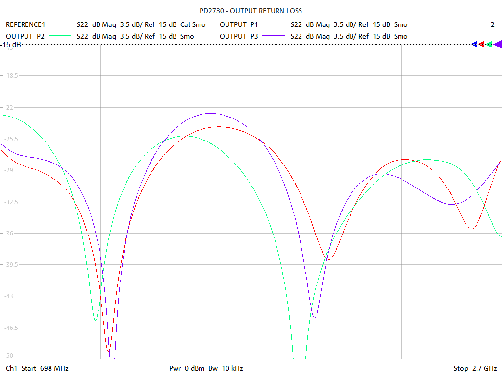 Output Return Loss Test Sweep for PD2730