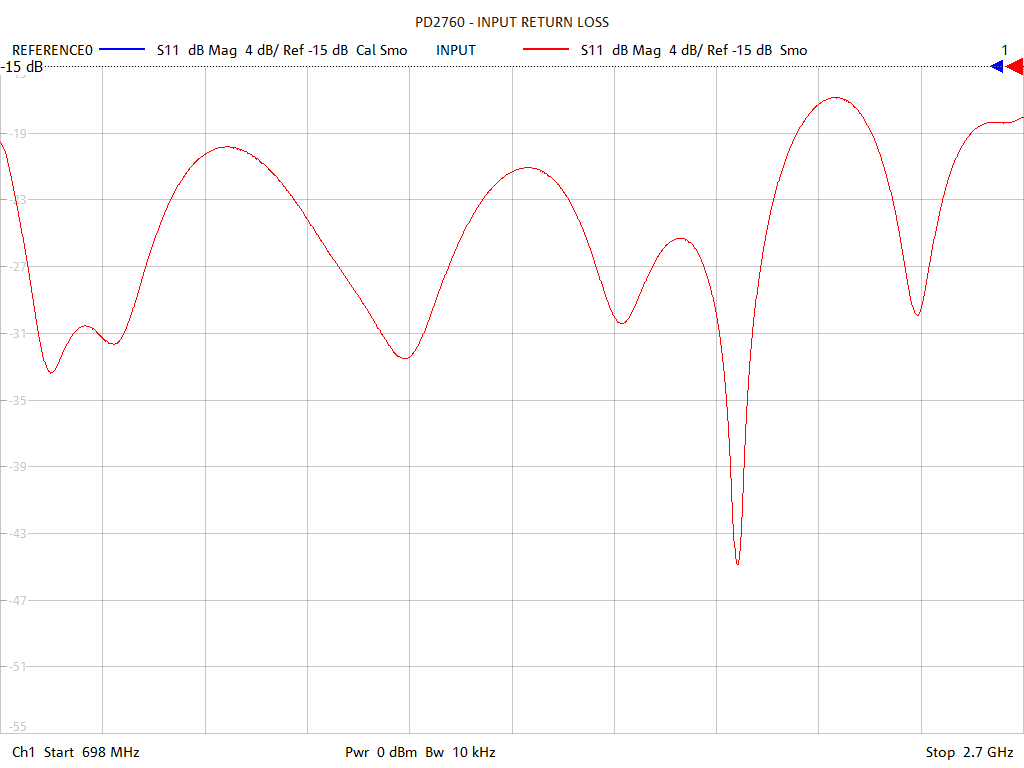 Input Return Loss Test Sweep for PD2760